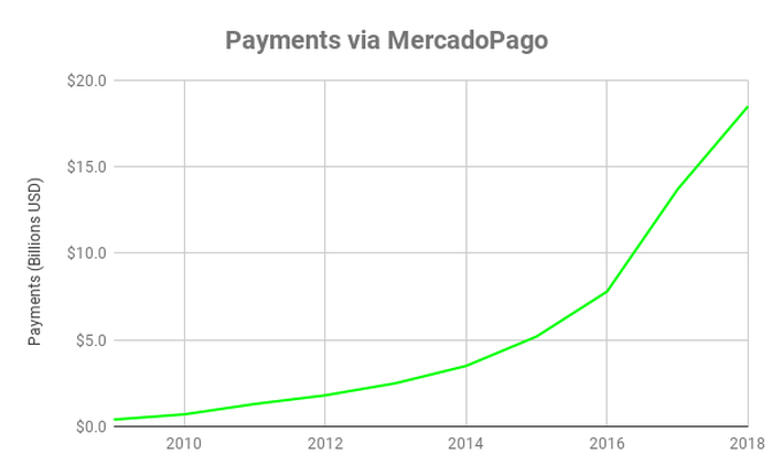 Chart showing MercadoPago payments over time