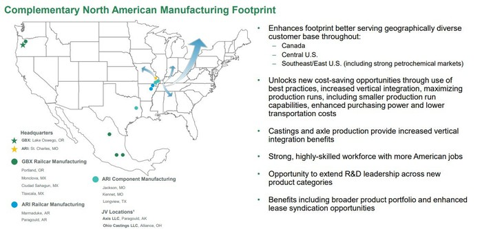An investor slide showing the complementary nature of the Greenbrier/ARI deal.