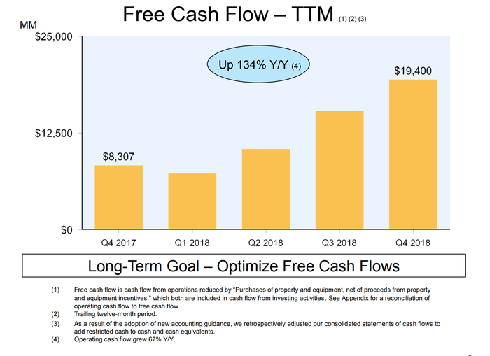 Bar chart showing how Amazon's trailing free cash flow developed in recent quarters.