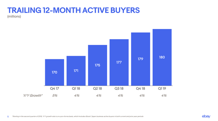 Chart showing buyer growth by quarter.