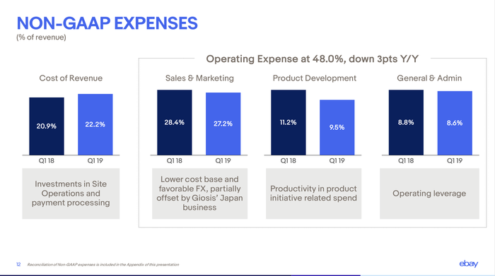 Chart showing expenses as compared to prior year.