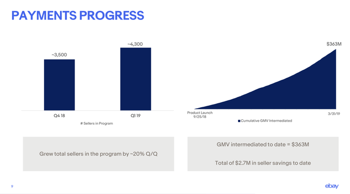 Chart showing progress in the payments program.