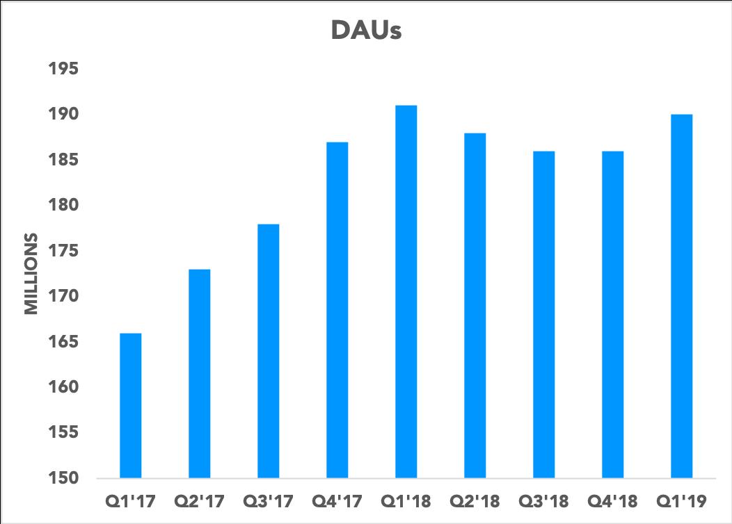 Chart showing Snapchat DAUs