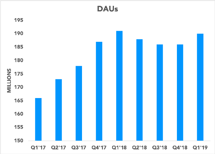 Chart showing Snapchat DAUs