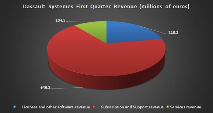 Dassault Systemes revenue breakout