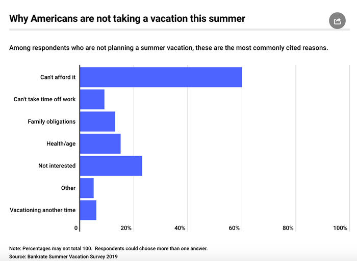 A chart shows why Americans are not taking vacations.