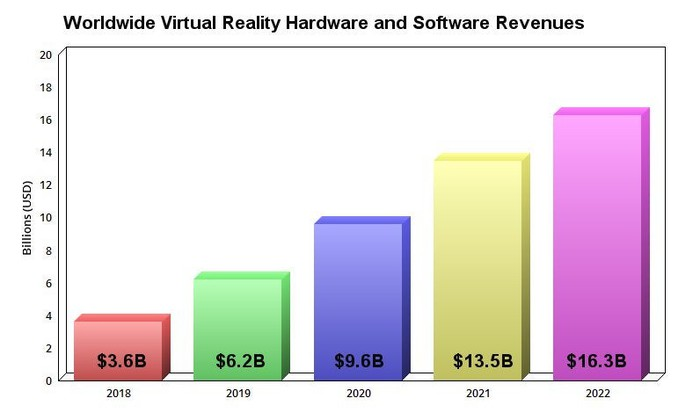 Worldwide VR hardware and software sales by year.