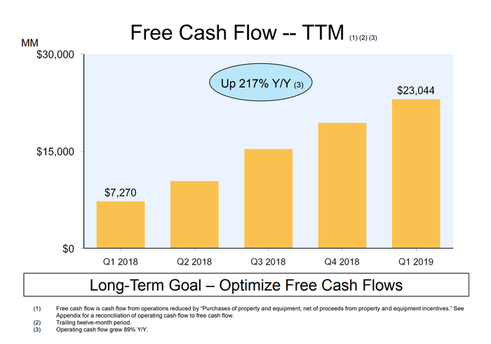 Bar chart showing Amazon's free cash flow showing a steady climb of 217% over the last five quarters.