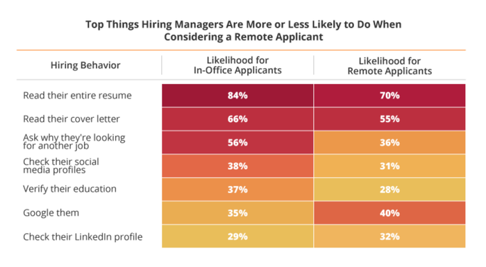 A chart shows what hiring managers look at.