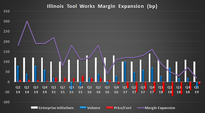 Illinois Tool Works Margin Expansion
