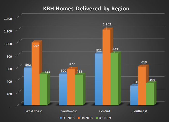 KBH home delivered by regions for Q1 2018, Q4 2018, and Q1 2019. Shows a considerable year-over-year decline for West.