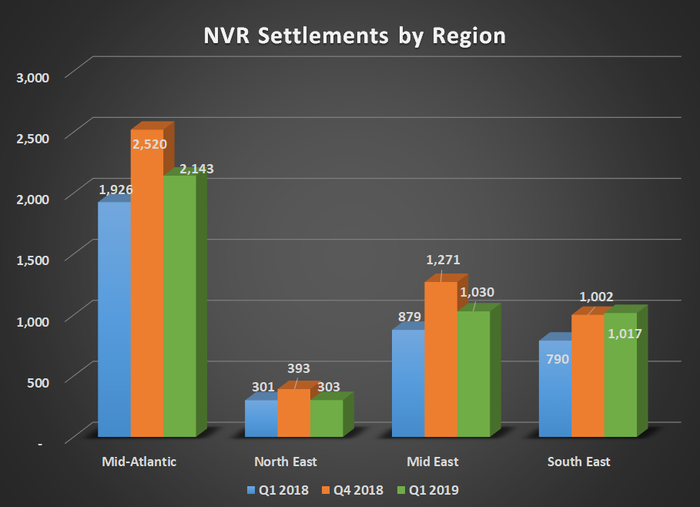 NVR settlements by region for Q1 2018, Q4 2018, and Q1 2019. Shows year over year increases in all segments.