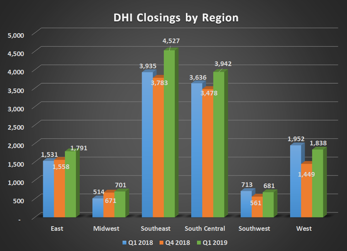 DHI Closings buy region for FQ2 2018, FQ1 2019, and FQ2 2019. Shows increases in all region.