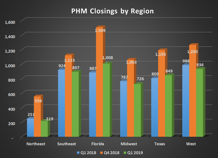 PHM closings by region for Q1 2018, Q4 2018, and Q1 2019. Shows year-over-year gains in Florida and Texas offsetting declines elsewhere.