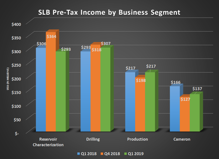 SLB pre-tax earnigns by business segment for Q1 2018, Q4 2018, and Q1 2019. Shows slight increases at production and drilling with declines in reservoir characterization and Cameron.