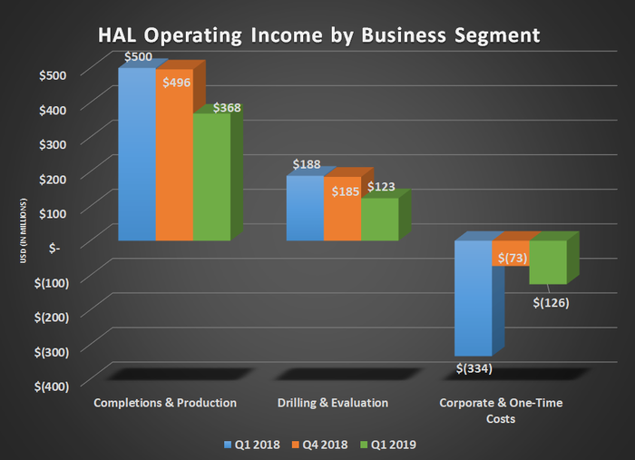 HAL operating income by business segment for Q1 2018, Q4 21018, and Q1 2019. Shows declines for all segments.