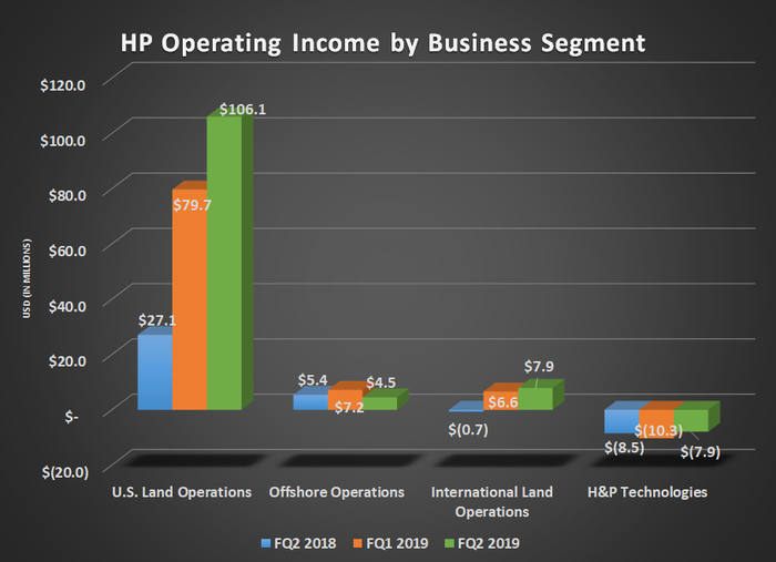 HP operating income by business segment for FQ2 2018, FQ1 2019, and FQ2 2019. Shows large year-over-year gain for U.S. land operations.