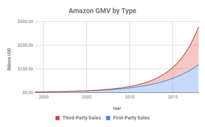 Total GMV at Amazon by type over time