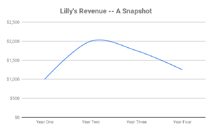 A chart showing Lilly's revenue over time