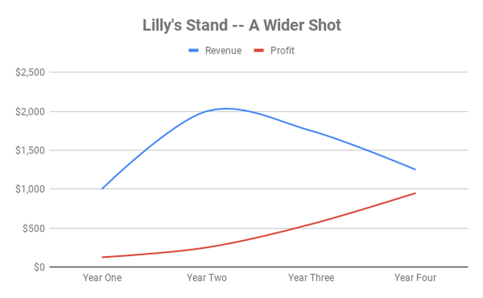 Chart showing revenue and profit for Lilly over time