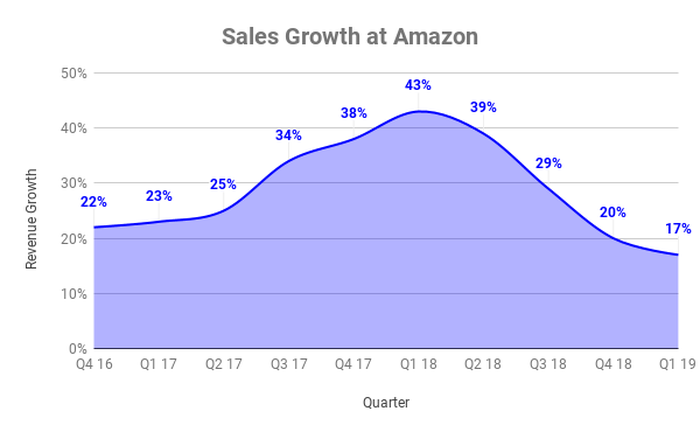 Sales growth rates by quarter at Amazon