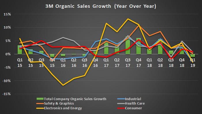 3M Organic sales growth.