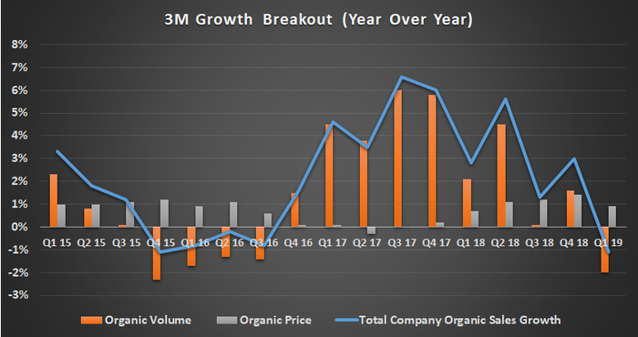 3M growth breakout.