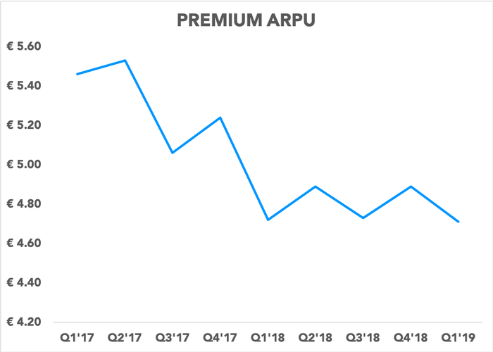 Chart showing premium ARPU trending down over the last nine quarters