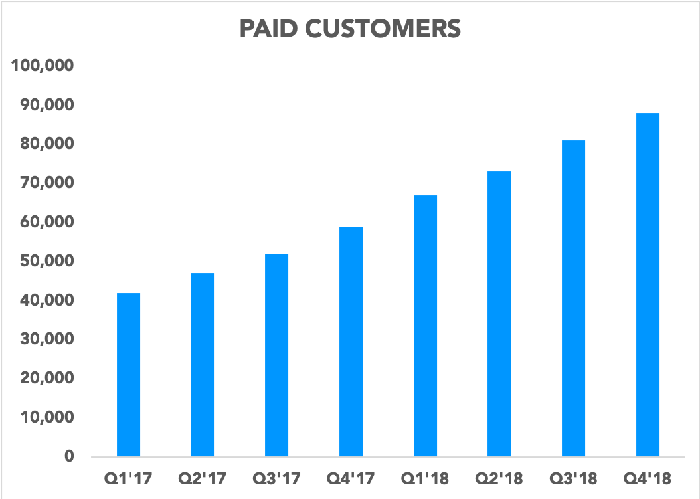 Chart showing number of paid customers over the last eight quarters