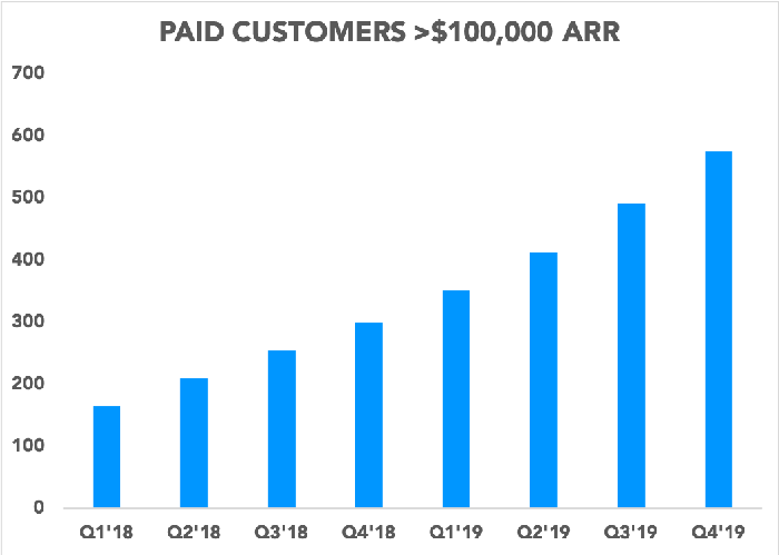 Chart showing number of paid customers over $100,000 ARR over the past eight quarters