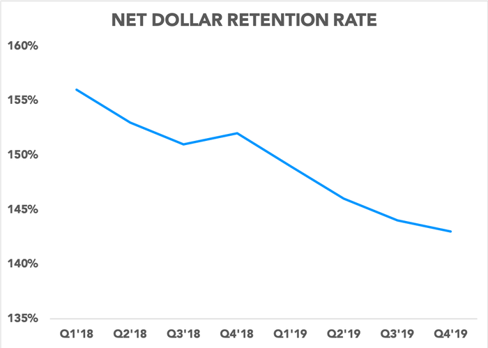 Chart showing net dollar retention rate over time