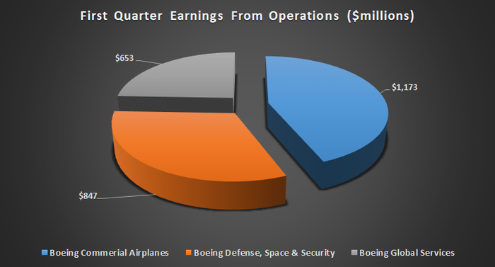 Boeing first quarter earnings by segment.