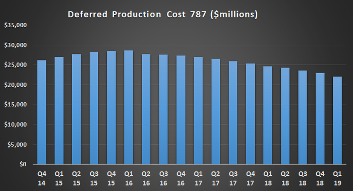 Boeing 787 deferred production cost.
