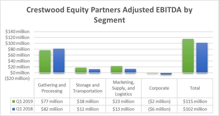 A chart showing Crestwood Equity Partners first quarter results by segment in 2019 and 2018.