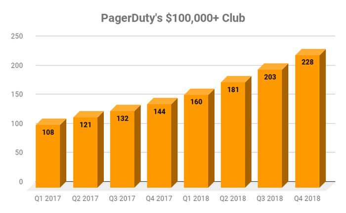 Chart showing PagerDuty customers paying at least $100,000 in annual recurring revenue