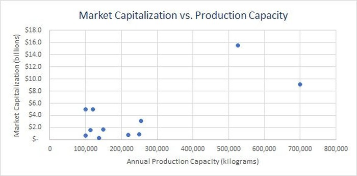 Scatter plot of capitalization vs. capacity