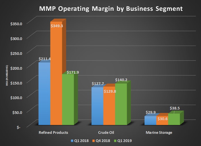 MMP operating margin by business segment for Q1 2018, Q4 2018, and Q1 2019. Show's modest gain for crude oil and marine storage offsetting a decline from refined products.