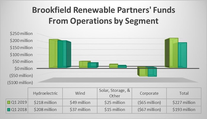 Brookfield Renewable's FFO by segment in the first quarter of 2019 and 2018.