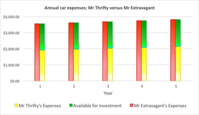 Annual car expenses for both buyers
