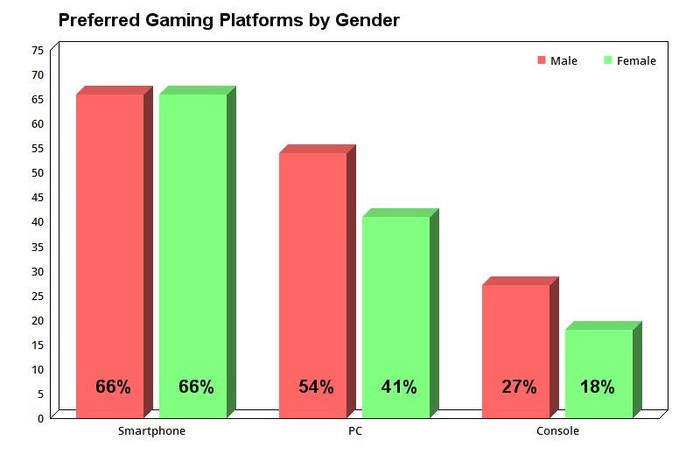 Chart showing preferred gaming platforms by gender.