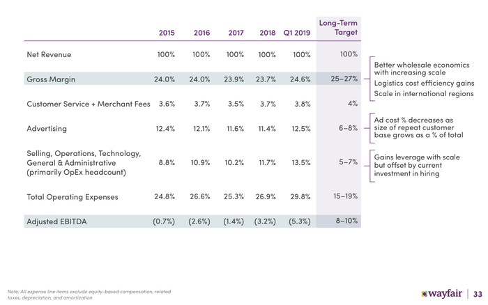 A table showing Wayfair's main costs.
