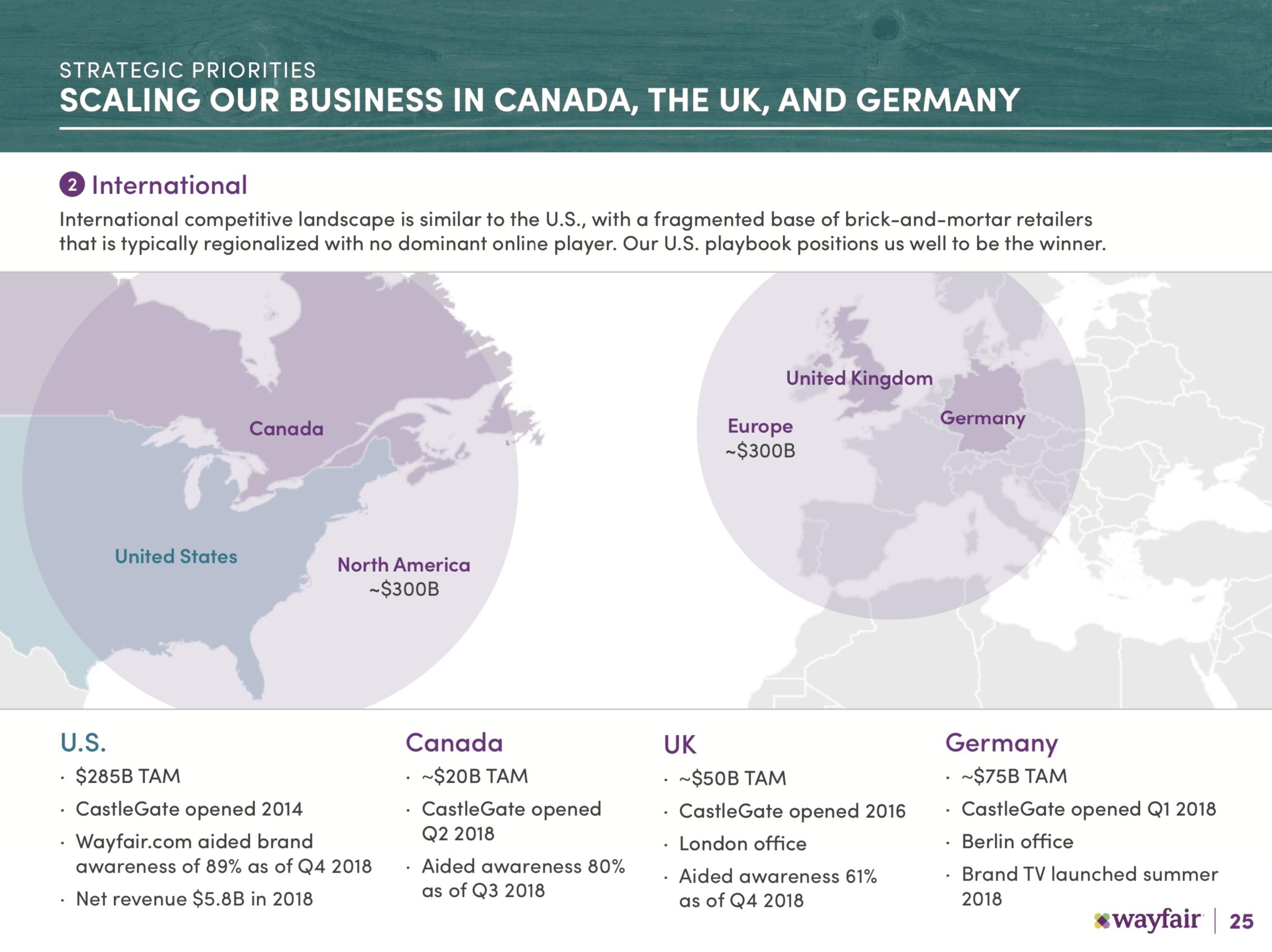 A chart detailing Wayfair's international ambitions.