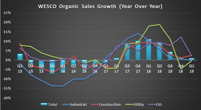 WESCO organic sales growth.