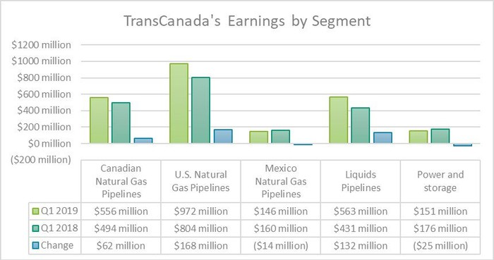 TransCanada's earnings by segment in the first quarters of 2019 and 2018