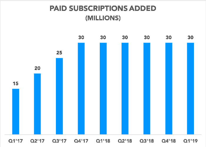 Chart showing paid subscriptions added each quarter since Q1 2017