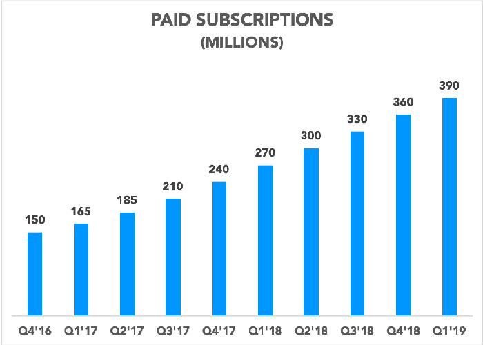 Chart showing paid subscriptions growing since Q4 2016