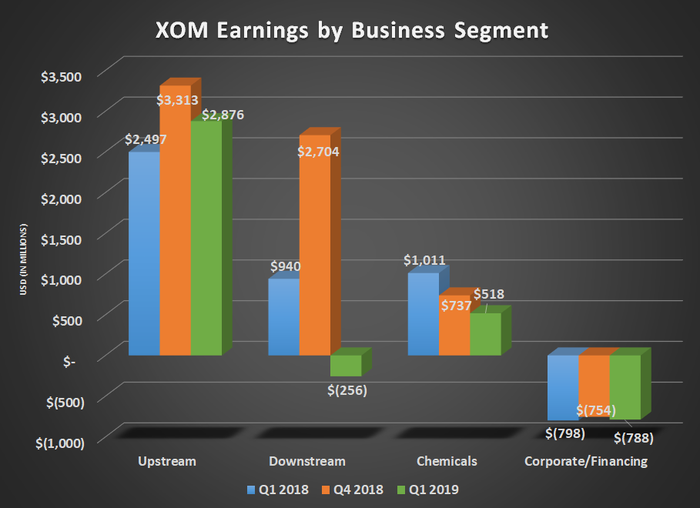 XOM earnings by business segment for Q1 2018, Q4 2018, and Q1 2019. Shows downstream business turning negative and a significant decline for chemicals.