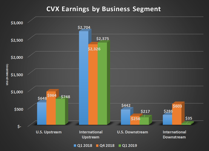 CVX earnings by business segment for Q1 2018, Q4 2018, and Q1 2019. Shows declines in U.S. and International downstream segments.