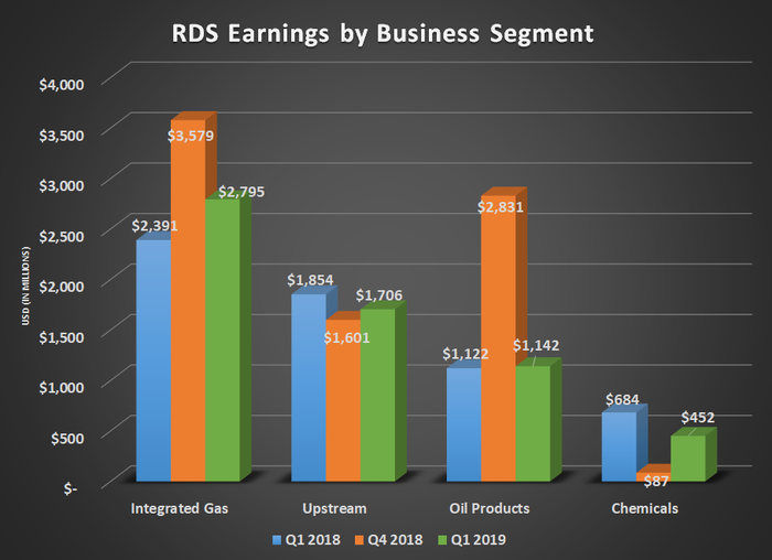 RDS earnings by business segment for Q1 2018, Q4 2018, and Q1 2019. Shows decline at chemicals more than offset by integrated gas.