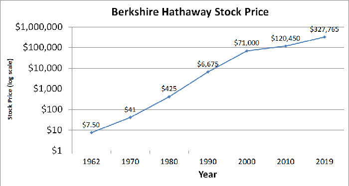Graph of Berkshire Class A stock price over time.